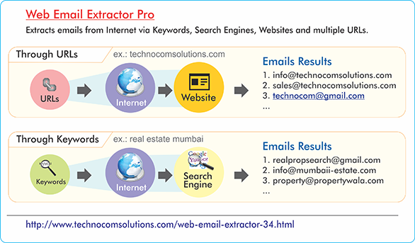 Web Email Extractor Pro 5.2.10.25