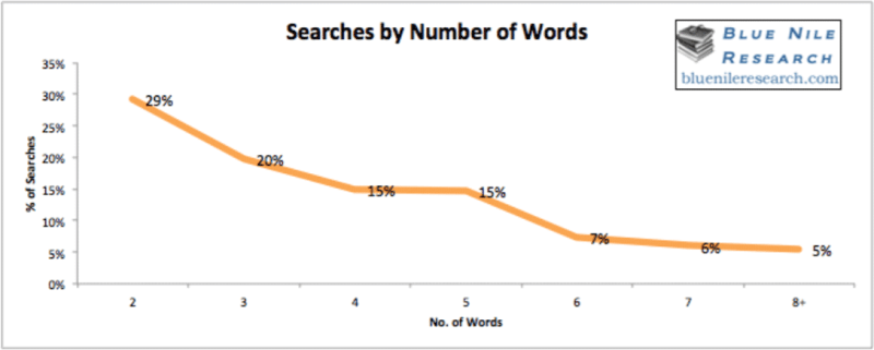 bluenile-searches-by-word