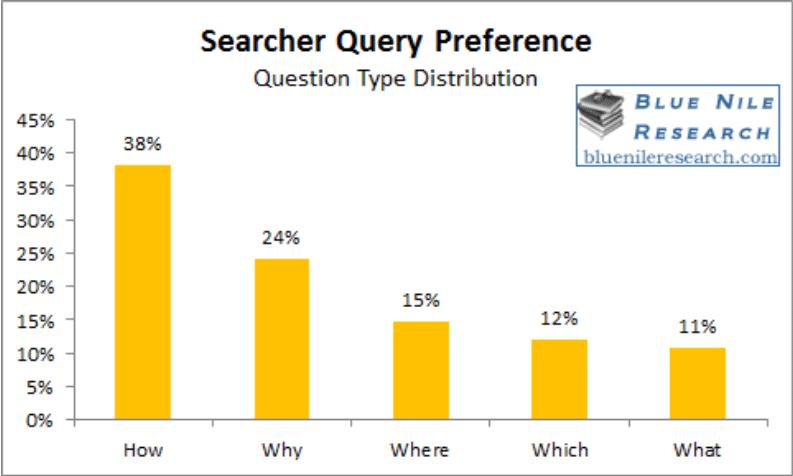 bluenile-searches-question-type