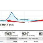 How To Get 100 Visitors a Day, Every Day Starting Today