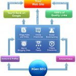 [GET] XGenSEO Latest – Full Working
